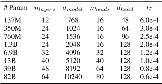 Figure 3 for What Changes Can Large-scale Language Models Bring? Intensive Study on HyperCLOVA: Billions-scale Korean Generative Pretrained Transformers