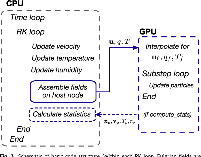 Figure 3 from GPU acceleration of Eulerian–Lagrangian