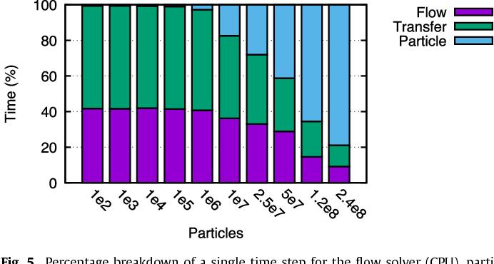 Figure 5 from GPU acceleration of Eulerian–Lagrangian