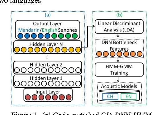 Transcribing code-switched bilingual lectures using deep neural