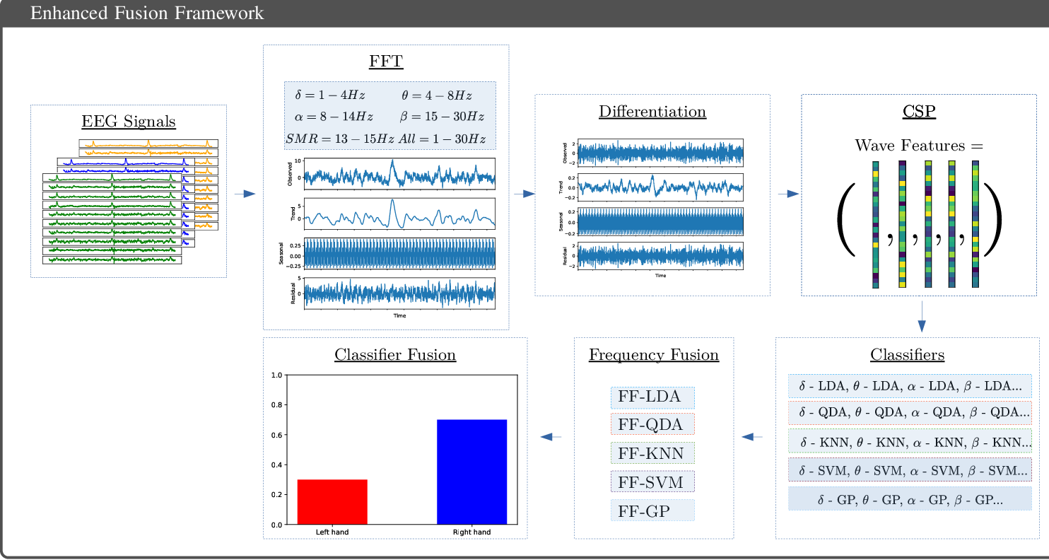 Figure 1 for Motor-Imagery-Based Brain Computer Interface using Signal Derivation and Aggregation Functions