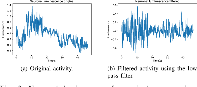 Figure 2 for Motor-Imagery-Based Brain Computer Interface using Signal Derivation and Aggregation Functions