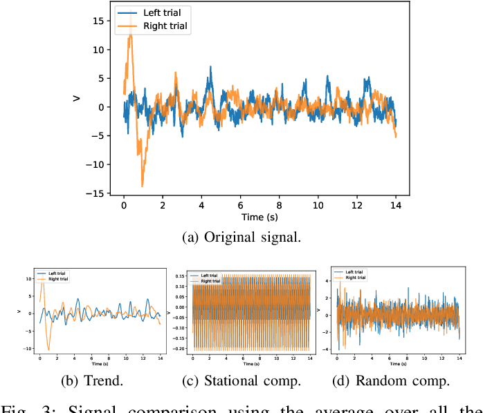 Figure 3 for Motor-Imagery-Based Brain Computer Interface using Signal Derivation and Aggregation Functions