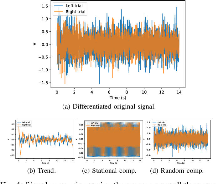 Figure 4 for Motor-Imagery-Based Brain Computer Interface using Signal Derivation and Aggregation Functions