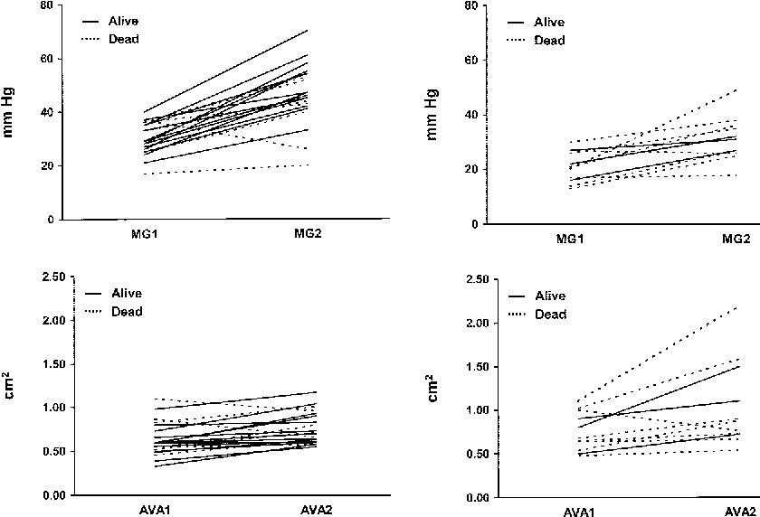 Low-output, low-gradient aortic stenosis in patients with depressed ...