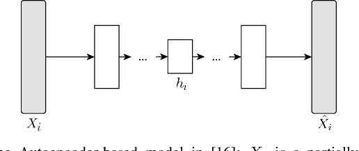 Figure 1 for Regularizing Autoencoder-Based Matrix Completion Models via Manifold Learning