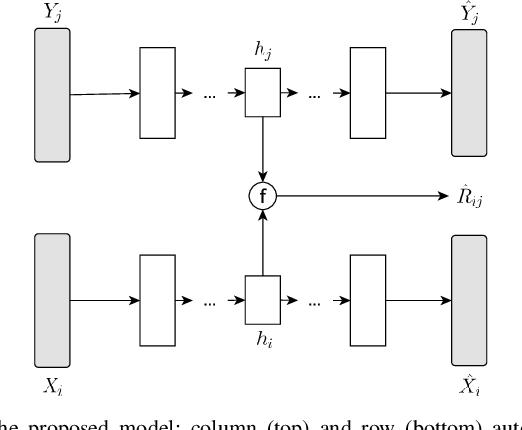Figure 2 for Regularizing Autoencoder-Based Matrix Completion Models via Manifold Learning