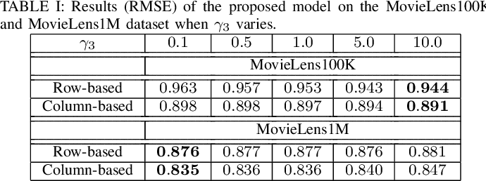 Figure 4 for Regularizing Autoencoder-Based Matrix Completion Models via Manifold Learning