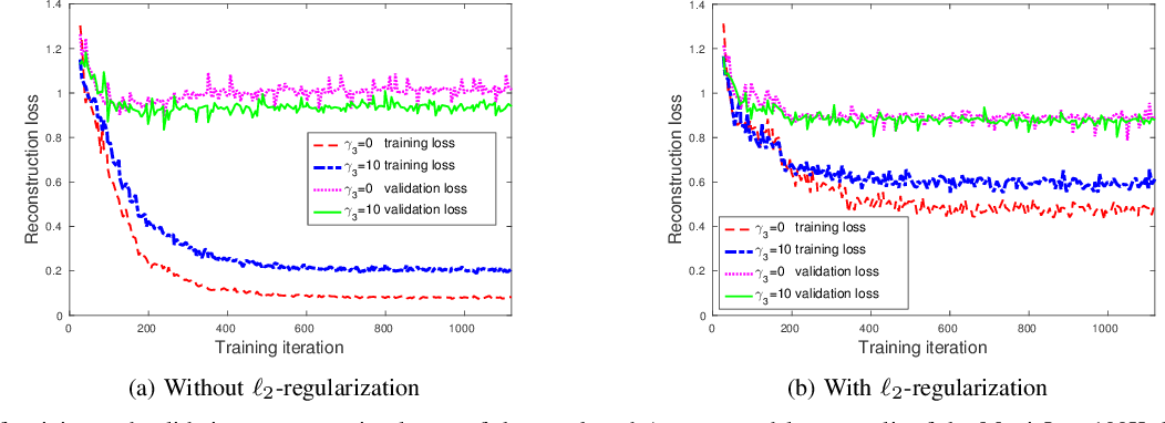 Figure 3 for Regularizing Autoencoder-Based Matrix Completion Models via Manifold Learning