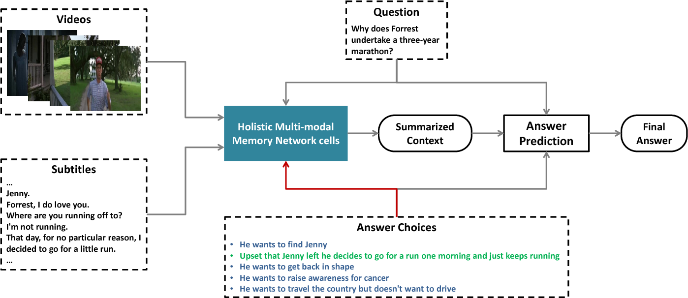 Figure 1 for Holistic Multi-modal Memory Network for Movie Question Answering