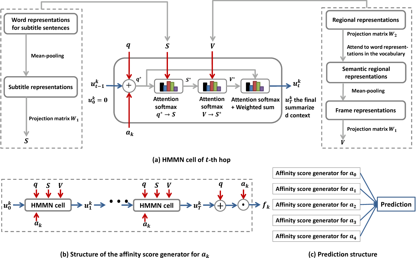 Figure 2 for Holistic Multi-modal Memory Network for Movie Question Answering