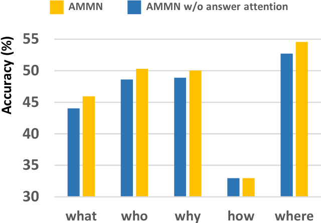 Figure 3 for Holistic Multi-modal Memory Network for Movie Question Answering