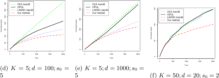 Figure 1 for Regret Lower Bound and Optimal Algorithm for High-Dimensional Contextual Linear Bandit