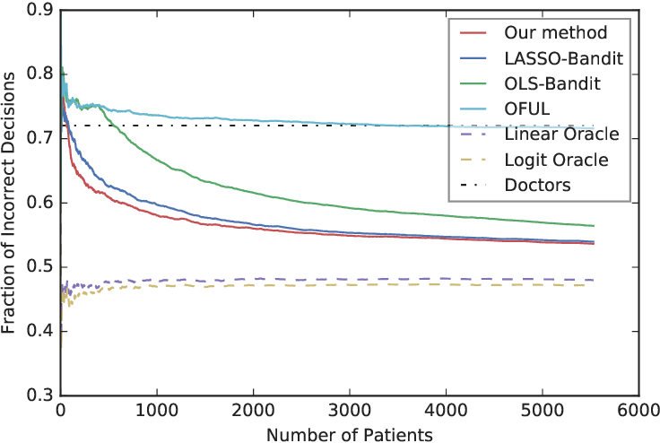 Figure 2 for Regret Lower Bound and Optimal Algorithm for High-Dimensional Contextual Linear Bandit