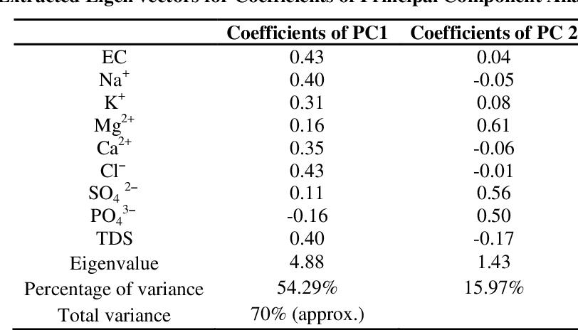 PDF] Assessment of Salinity Hazard of Irrigation Water