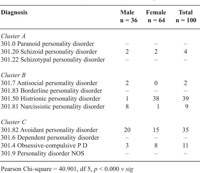 PDF] The treatment of personality disorder in Jamaica with