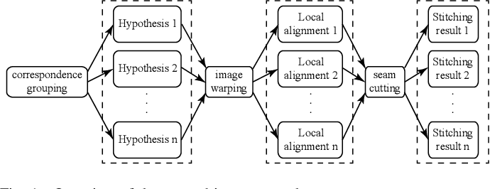 Figure 1 for Graph-based Hypothesis Generation for Parallax-tolerant Image Stitching
