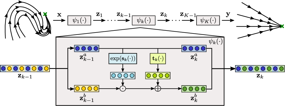 Figure 2 for Euclideanizing Flows: Diffeomorphic Reduction for Learning Stable Dynamical Systems