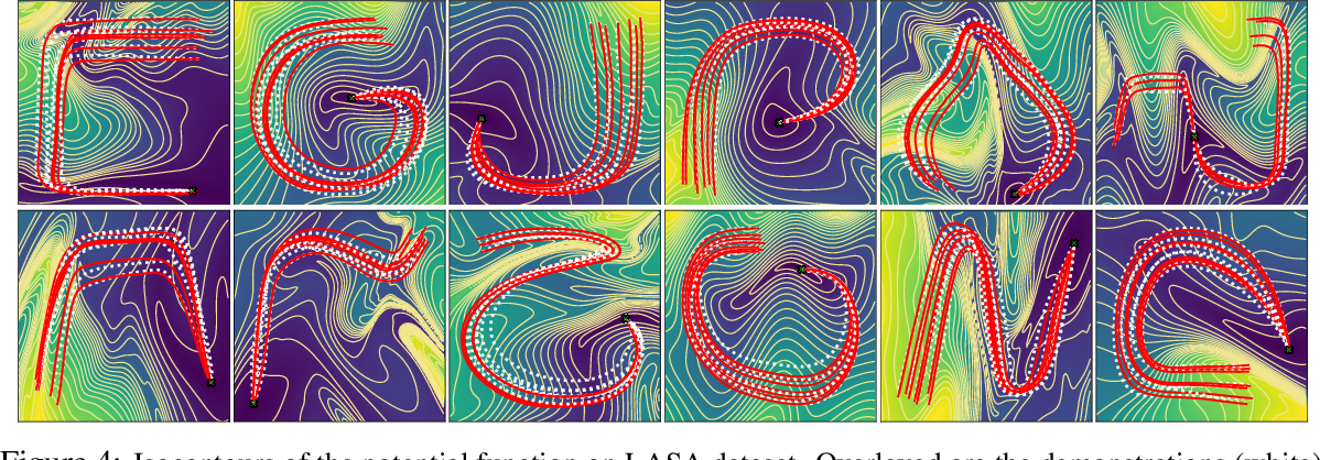 Figure 4 for Euclideanizing Flows: Diffeomorphic Reduction for Learning Stable Dynamical Systems