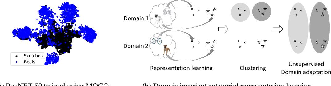 Figure 1 for Integrating Categorical Semantics into Unsupervised Domain Translation