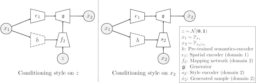 Figure 3 for Integrating Categorical Semantics into Unsupervised Domain Translation