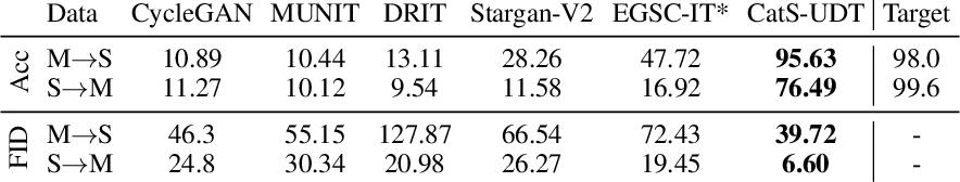 Figure 2 for Integrating Categorical Semantics into Unsupervised Domain Translation