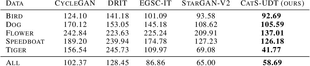 Figure 4 for Integrating Categorical Semantics into Unsupervised Domain Translation