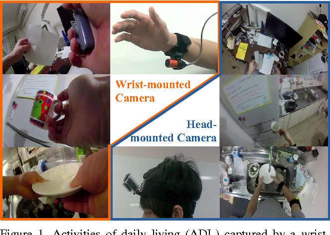 Figure 1 for Recognizing Activities of Daily Living with a Wrist-mounted Camera