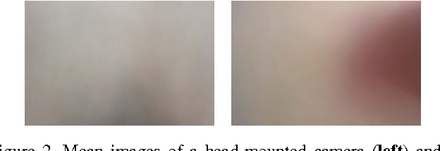 Figure 3 for Recognizing Activities of Daily Living with a Wrist-mounted Camera