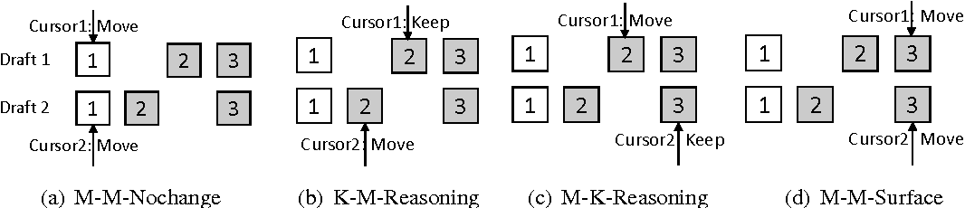Figure 3 for A Joint Identification Approach for Argumentative Writing Revisions