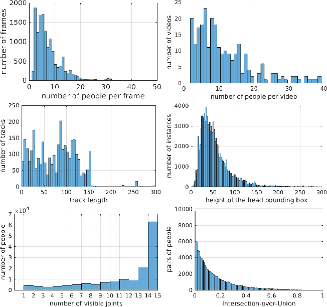 Figure 4 for PoseTrack: A Benchmark for Human Pose Estimation and Tracking