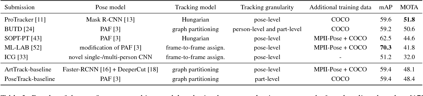 Figure 3 for PoseTrack: A Benchmark for Human Pose Estimation and Tracking