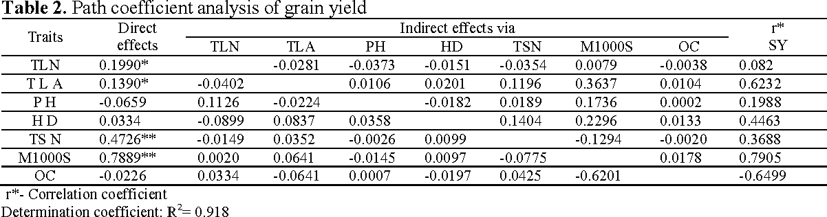 Table 2. Path coefficient analysis of grain yield