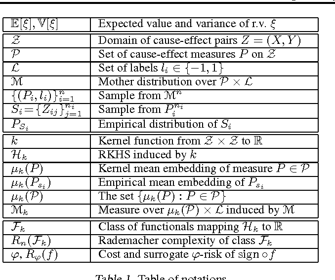 Figure 1 for Towards a Learning Theory of Cause-Effect Inference