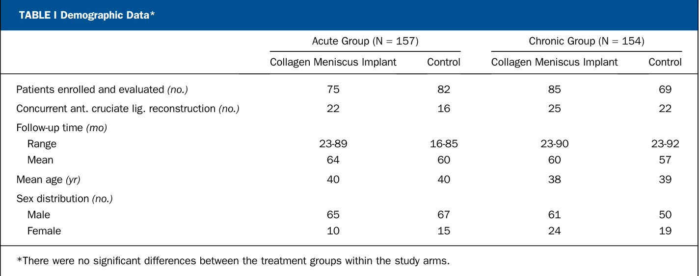 Table II from Comparison of the collagen meniscus implant with