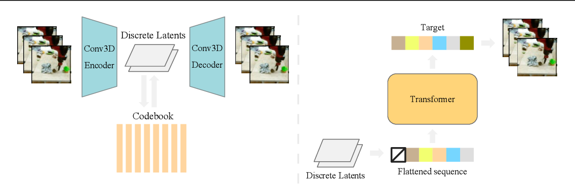 Figure 3 for VideoGPT: Video Generation using VQ-VAE and Transformers