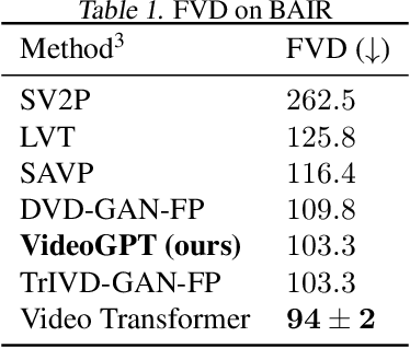 Figure 2 for VideoGPT: Video Generation using VQ-VAE and Transformers
