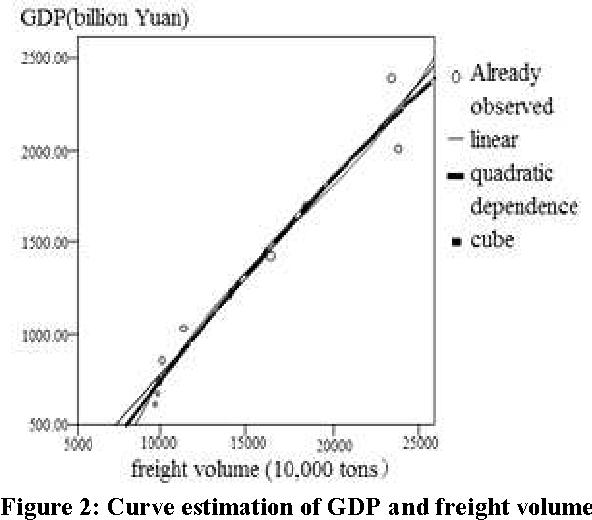 PDF] Empirical Analysis on the Relationship Between