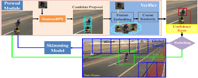 Figure 1 for 'Skimming-Perusal' Tracking: A Framework for Real-Time and Robust Long-term Tracking