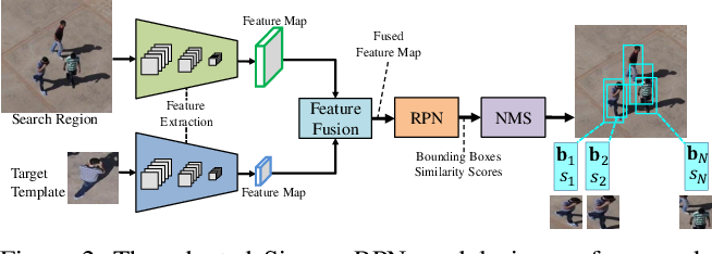 Figure 3 for 'Skimming-Perusal' Tracking: A Framework for Real-Time and Robust Long-term Tracking