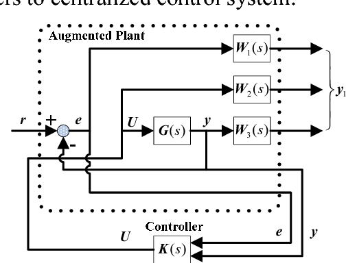 Figure 2 for Optimization Design of Decentralized Control for Complex Decentralized Systems