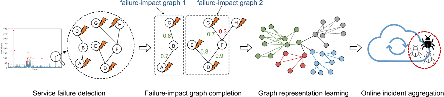 Figure 3 for Graph-based Incident Aggregation for Large-Scale Online Service Systems
