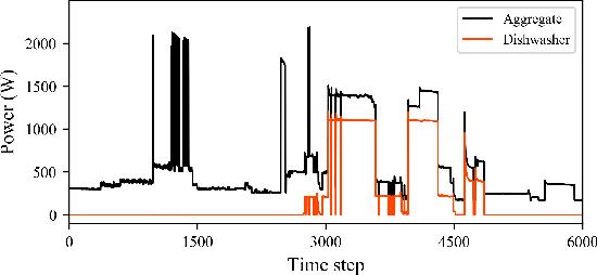 Figure 1 for Scale- and Context-Aware Convolutional Non-intrusive Load Monitoring