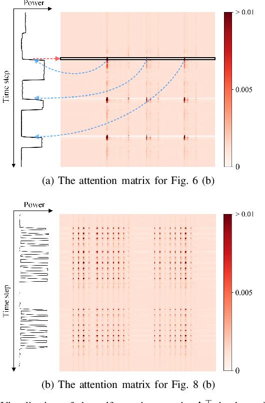 Figure 3 for Scale- and Context-Aware Convolutional Non-intrusive Load Monitoring