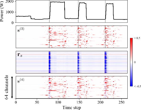 Figure 4 for Scale- and Context-Aware Convolutional Non-intrusive Load Monitoring