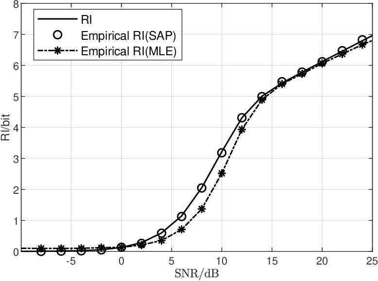Figure 3 for Theoretical Limit of Radar Parameter Estimation