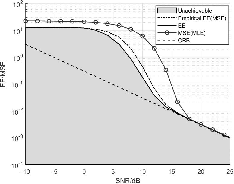 Figure 4 for Theoretical Limit of Radar Parameter Estimation