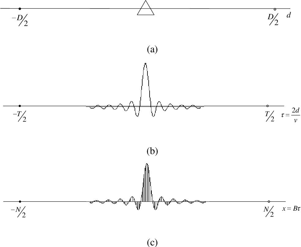 Figure 1 for Theoretical Limit of Radar Parameter Estimation