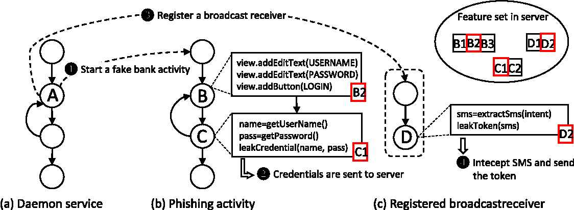 Figure 4 from Auditing Anti-Malware Tools by Evolving