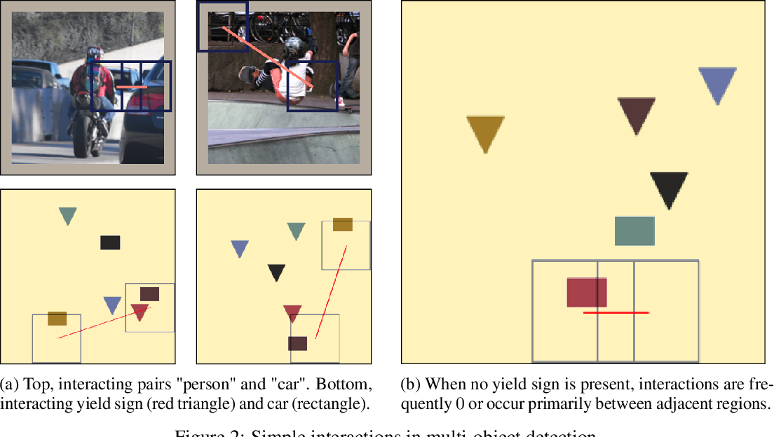 Figure 4 for Explaining Local, Global, And Higher-Order Interactions In Deep Learning
